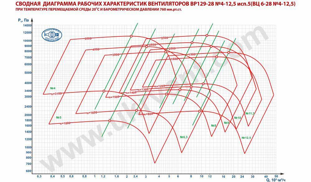 аэродинамические характеристики вентилятора ВЦ 6 28 исп.5 Укрвентсистемы Харьков