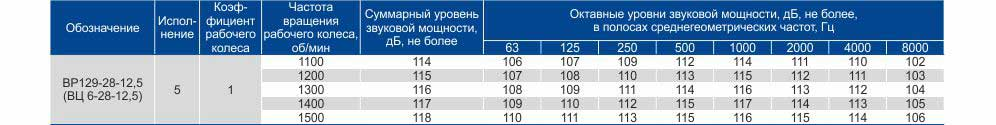 Купить вц 6 28 Цена Вентиляторы высокого давления Акустические характеристики Каталог Харьков