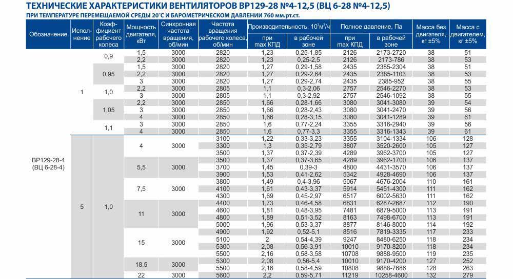 Технические характеристики вентилятора ВЦ 6 28 №4-12,5 Укрвентсистемы Украина