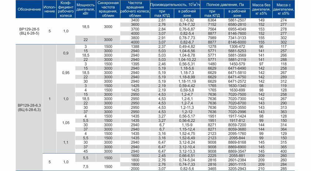 Технические характеристики вентилятора ВЦ 6 28 №4-12,5 высокого давления производство Укрвентсистемы