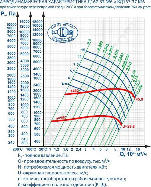 Дымососы Д-6 Д (ВД) 167-37 №6НЖ Харьков Украина
