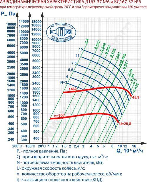 Дымососы Д-6 Д (ВД) 167-37 №6 НЖ Харьков Украина