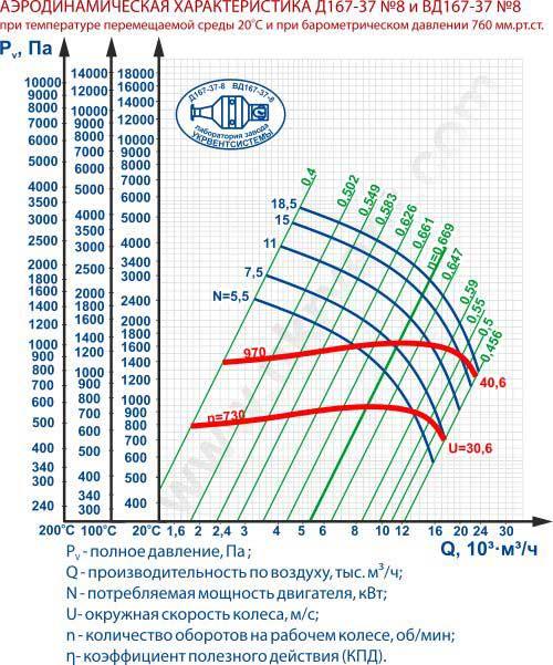 Дымососы Д-8 Д (ВД) 167-37 №8 НЖ Харьков Украина