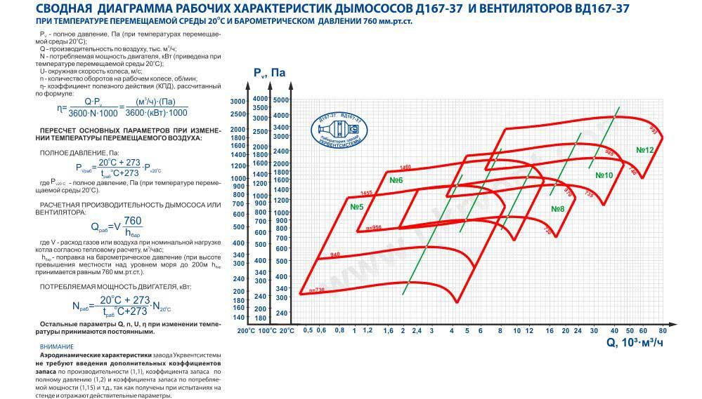 Дымососы Д-20 Д-18 Д-15,5 Д-13,5 Д-12 Д-10 Д-8 Д-6 Д-3,5 для котлов Украина Харьков