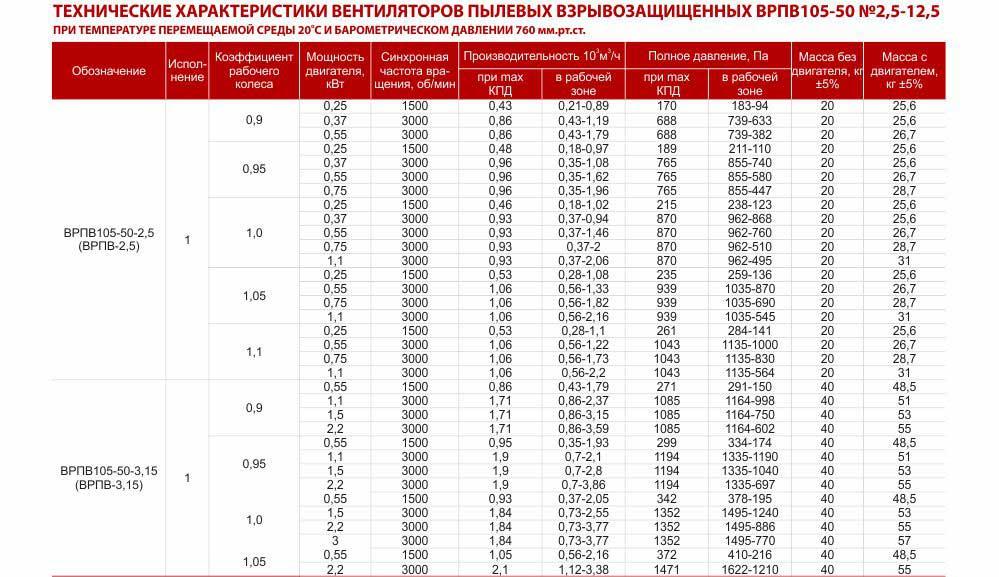 Технические характеристики вентилятора ВРПВ взрывозащищенного радиального пылевого ВРПВ, Украина Харьков Вентиляторы радиальные пылевые взрывозащищенные ВРПВ 3,15 4 5 6,3 8 для удаления древесной пыли и стружки от деревообрабатывающих станков