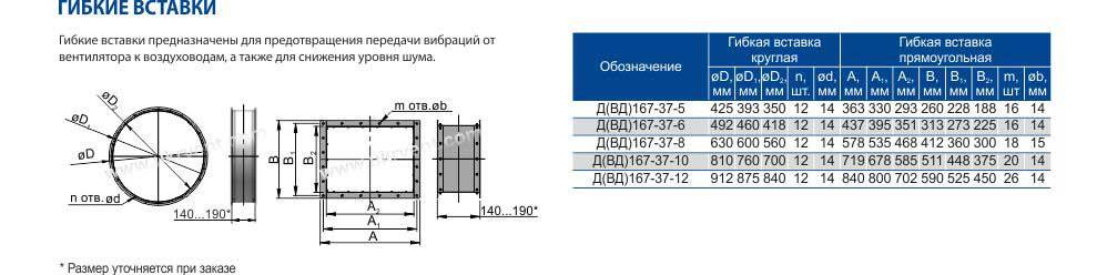 Вентилятор Д-20 Д-18 Д-15,5 Д-13,5 Д-12 Д-10 Д-8 Д-6 Д-3,5 для котлов Украина Харьков