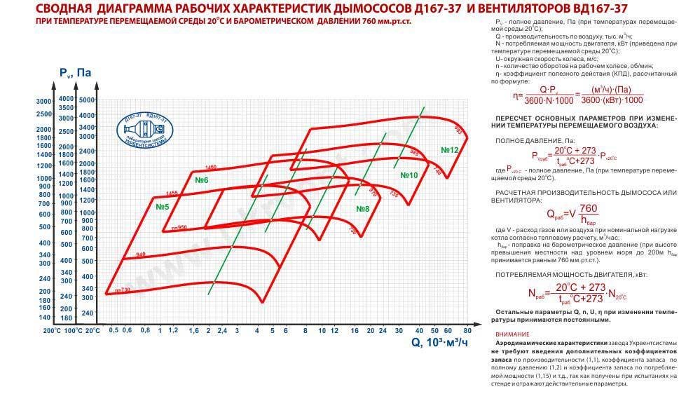 Вентилятор ВД 167-37 диаграмма характеристик Украина Харьков