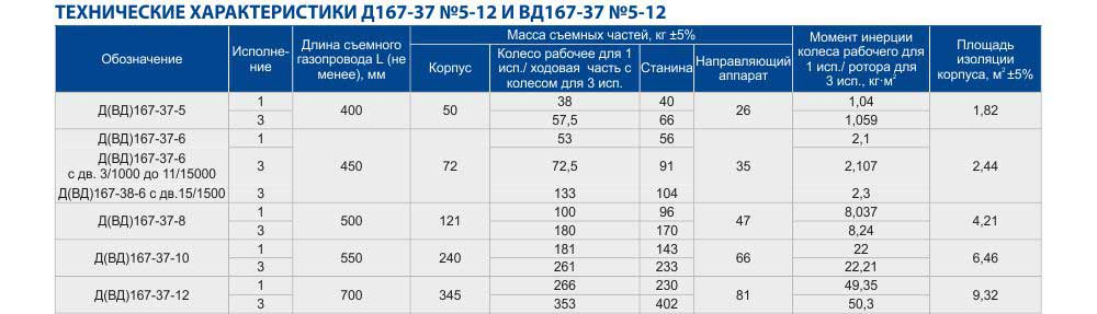 Вентилятор ВД 167-37 технические характеристики Харьков