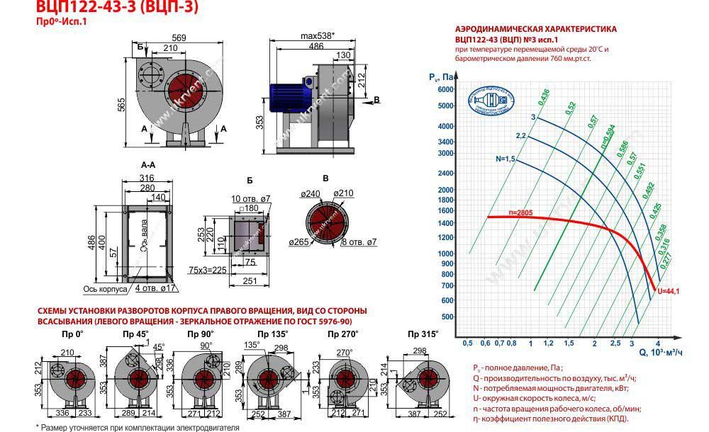 Купить пылевой вентилятор взрывозащищенный ВЦП