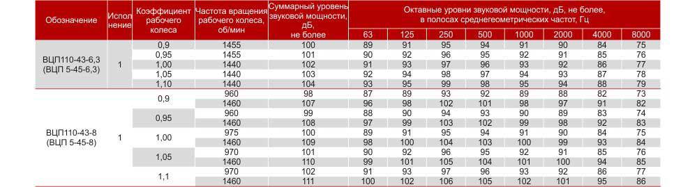 вцп 5 45, вентилятор вцп 5 45, пылевые вентиляторы купить вцп 5-45, вентиляторы радиальные пылевые вцп 5-45, Цена, Купить, Харьков Украина, Вентиляторный завод Укрвентсистемы