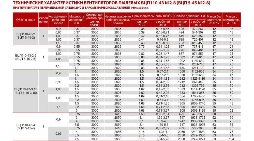 вцп 5 45, вентилятор вцп 5 45, вентилятор пылевой вцп 5-45, вентиляторы радиальные пылевые вцп 5-45, Цена, Купить, Харьков Украина, Вентиляторный завод Укрвентсистемы