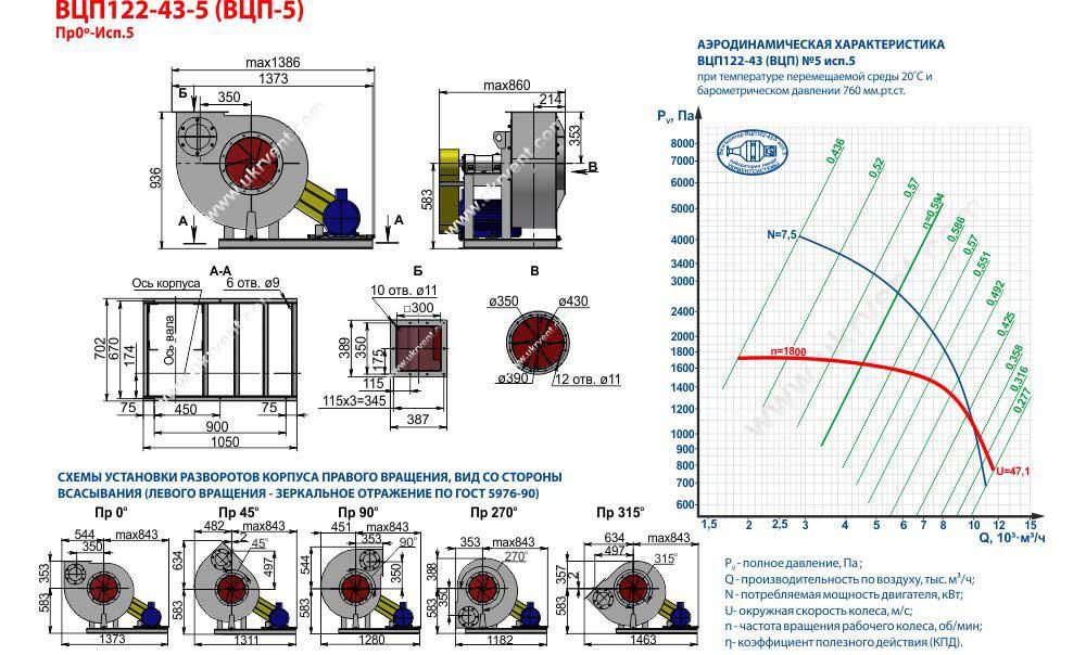 Вентилятор взрывозащищенный ВЦП-5 (ВРП5) исполнение 5 производство Укрвентсистемы