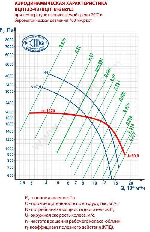 ВЦП 6, Вентилятор ВЦП 6, Вентилятор ВЦП 6 цена, Вентилятор ВЦП 6 характеристики, Вентиляторы ВЦП 6, взрывозащищенные вентиляторы, Украина Укрвентсистемы Харьков
