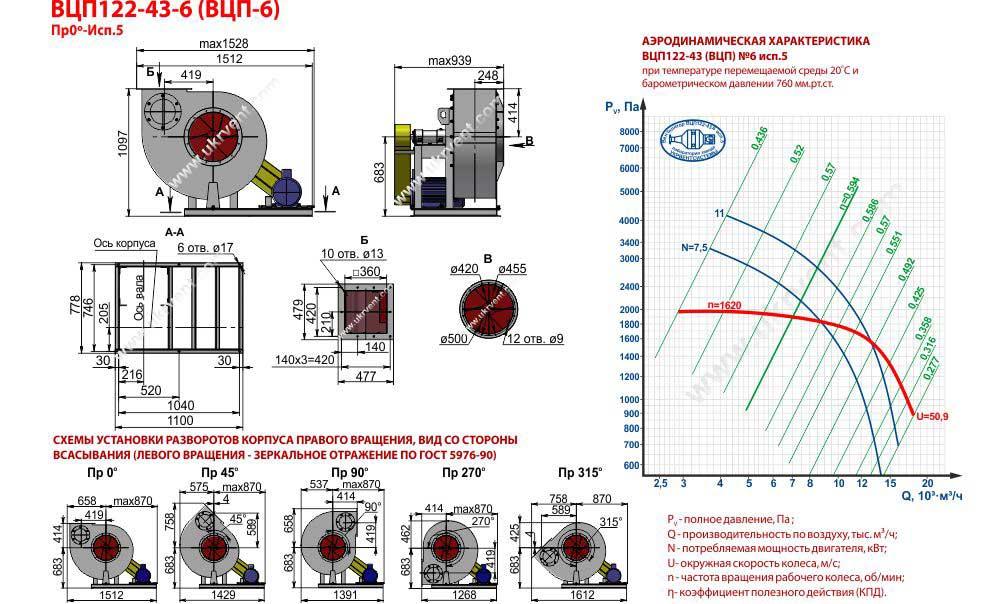 Вентилятор взрывозащищенный ВЦП-6 ВРП6 исполнение 5 габаритные и присоединительные размеры аэродинамические характеристики