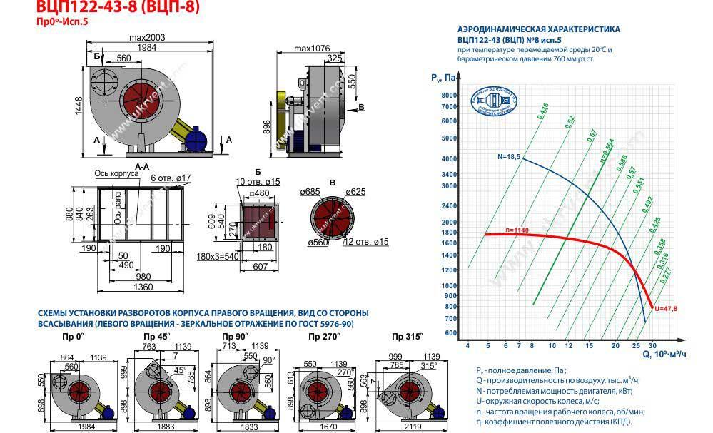 Вентилятор взрывозащищенный ВРП8 ВЦП-8 исполнение 5 габаритные и присоединительные размеры аэродинамические характеристики