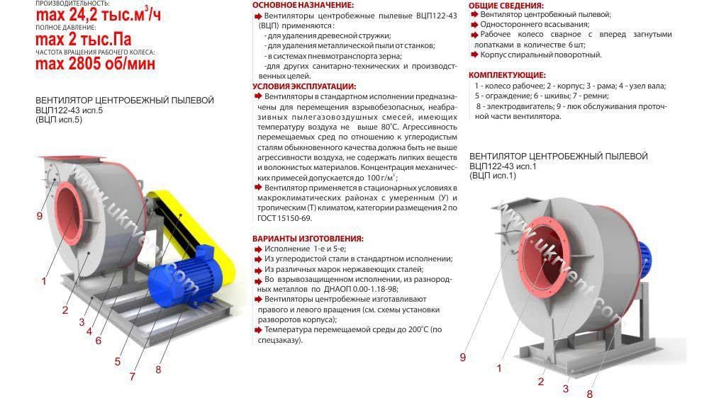 Вентилятор ВЦП ВРП Укрвентсистемы