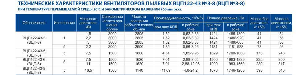 Вентилятор взрывозащищенный ВЦП8 ВЗ, цена, купить ВЦП 8ВЗ, технические характеристики, аэродинамические характеристики Украина вентиляционный завод