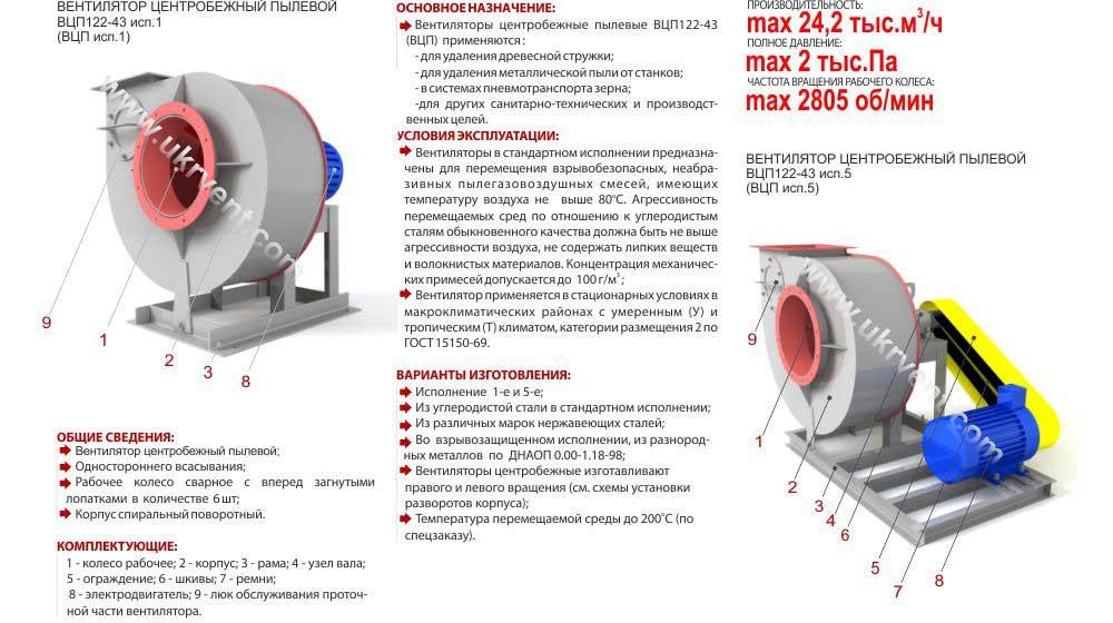 Купить пылевой вентилятор цена ВЦП 8ВЗ, Вентилятор взрывозащищенный ВЦП8 ВЗ, пылевые вентиляторы технические характеристики, размеры вентиляционный завод