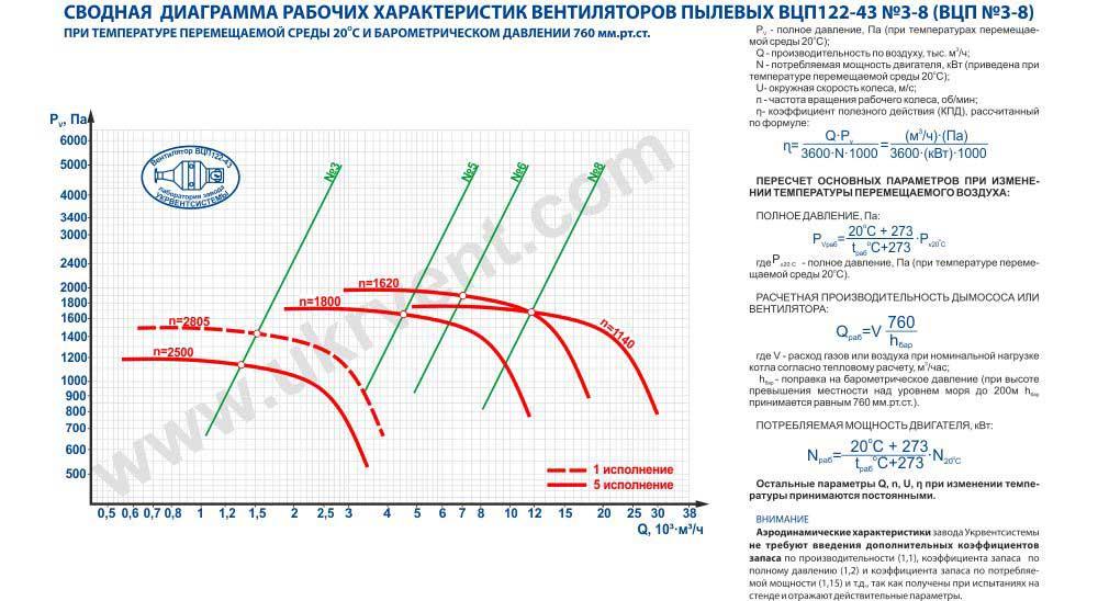 Вентилятор взрывозащищенный ВЦП ВЗ вентиляционный завод Купить пылевой вентилятор цена ВЦП ВЗ пылевые вентиляторы технические характеристики, размеры