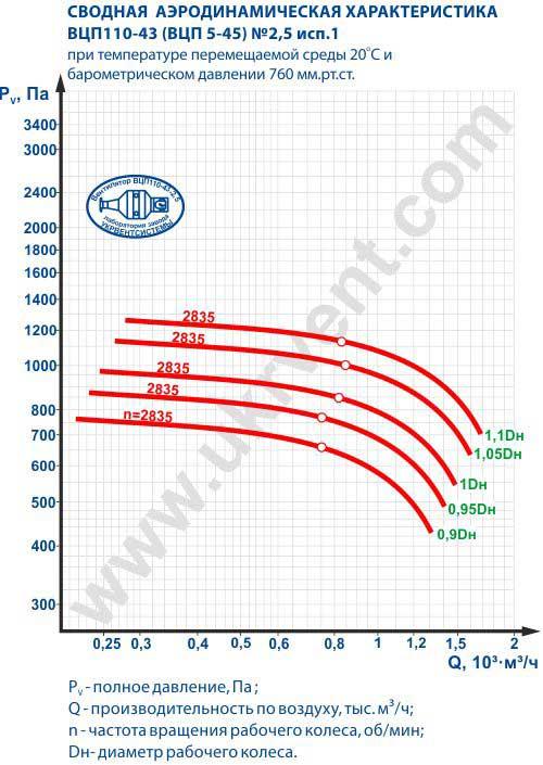 вцп 5 45 2,5, вентилятор вцп 5 45 2,5, вентилятор пылевой вцп 5-45-2,5, вентиляторы радиальные пылевые вцп5-45 2,5, Цена, Купить, Харьков Украина, Вентиляторный завод Укрвентсистемы