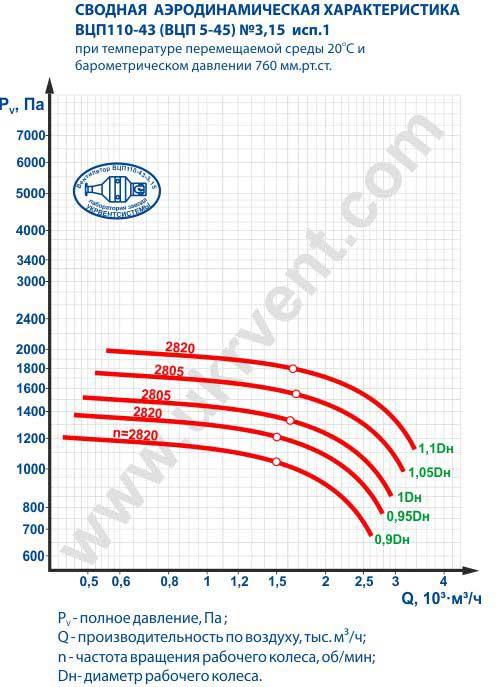 вцп 5 45 3,15, вентилятор вцп 5 45 3,15, вентилятор пылевой вцп 5-45-3,15, вентиляторы радиальные пылевые вцп5-45 3,15, Цена, Купить, Харьков Украина, Вентиляторный завод Укрвентсистемы