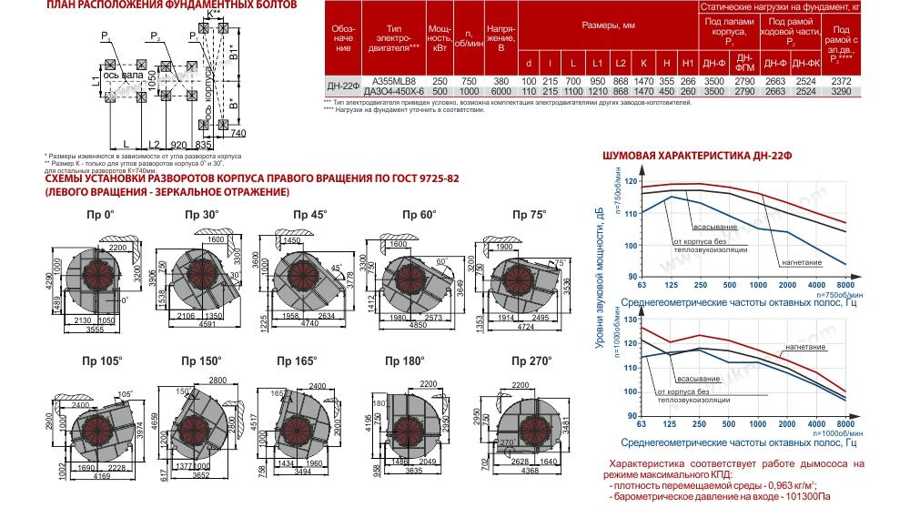 Дымосос-ДН 22Ф габаритные размеры