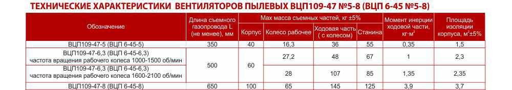 Вентилятор ВЦП 6 45, ВЦП 6 45, Вентилятор пылевой ВЦП 6 45, Вентилятор ВЦП 6 45 цена, Купить, Укрвентсистемы Украина Харьков