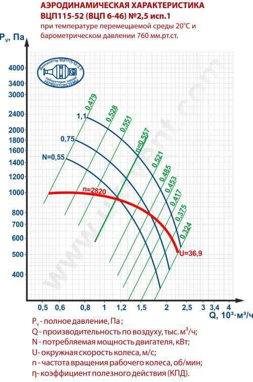 ВЦП 6 46 2,5, Вентиляторы пылевые радиальные ВЦП 6-46 2,5, Вентилятор ВЦП 6 46 2,5, Вентилятор пылевой ВЦП 6-46 2,5, Цена, Купить, Укрвентсистемы Украина Харьков