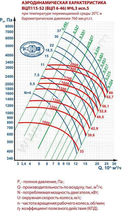 ВЦП 6 46 6,3, Вентиляторы пылевые радиальные ВЦП 6-46 6,3, Вентилятор ВЦП 6 46 6,3, Вентилятор пылевой ВЦП 6-46 6,3, Цена, Купить, Укрвентсистемы Украина Харьков