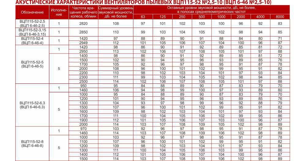 ВЦП 6 46, Вентиляторы пылевые радиальные ВЦП 6-46, Вентилятор ВЦП 6 46, Вентилятор пылевой ВЦП 6-46, Цена, Купить, Укрвентсистемы Украина Харьков