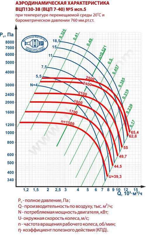 ВЦП 7 40 5, Вентилятор ВЦП-7-40-5, Пылевые вентиляторы ВЦП 7-40 5, Вентилятор пылевой ВЦП7-40 5, ВЦП7-40-5 характеристики, ВЦП 7 40 5 цена, Купить, Украина Харьков, вентиляторный завод Укрвентсистемы