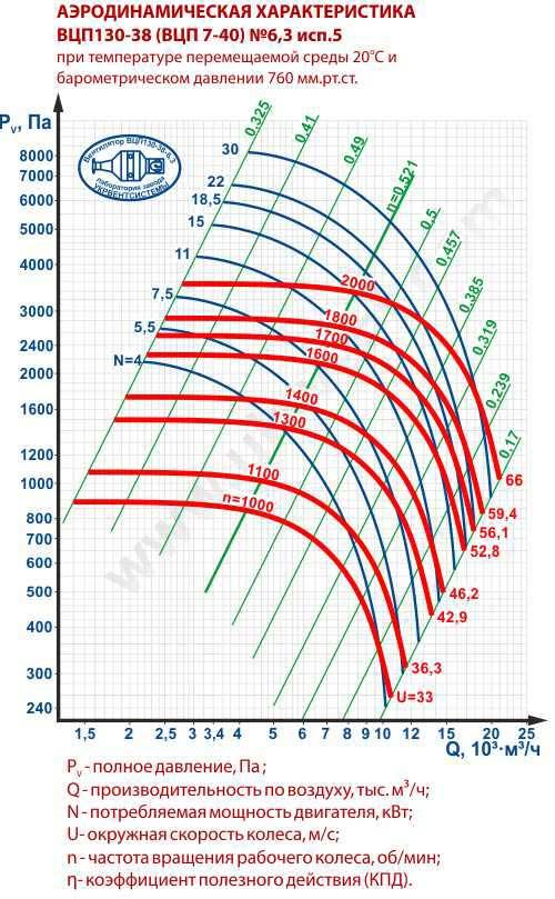 ВЦП 7 40 6,3, Вентилятор ВЦП-7-40-6,3, Пылевые вентиляторы ВЦП 7-40 6,3, Вентилятор пылевой ВЦП7-40 6,3, ВЦП7-40-6,3 характеристики, ВЦП 7 40 6,3 цена, Купить, Украина Харьков, вентиляторный завод Укрвентсистемы
