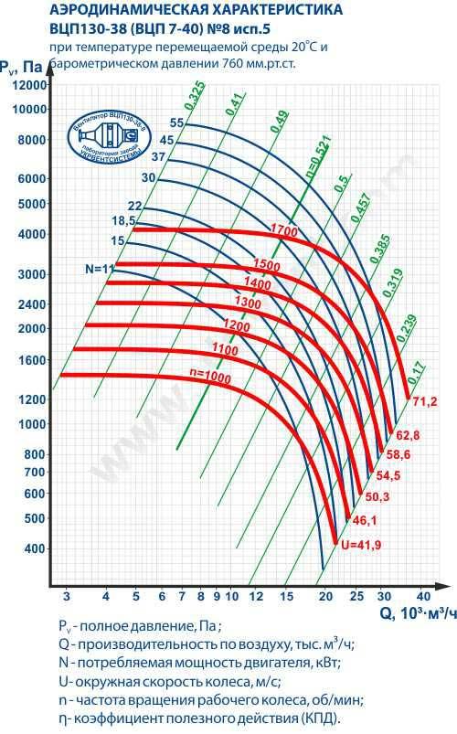 ВЦП 7 40 8, Вентилятор ВЦП-7-40-8, Пылевые вентиляторы ВЦП 7-40 8, Вентилятор пылевой ВЦП7-40 8, ВЦП7-40-8 характеристики, ВЦП 7 40 8 цена, Купить, Украина Харьков, вентиляторный завод Укрвентсистемы