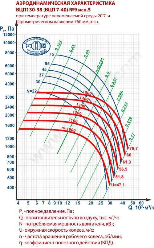 ВЦП 7 40 9, Вентилятор ВЦП-7-40-9, Пылевые вентиляторы ВЦП 7-40 9, Вентилятор пылевой ВЦП7-40 9, ВЦП7-40-9 характеристики, ВЦП 7 40 9 цена, Купить, Украина Харьков, вентиляторный завод Укрвентсистемы