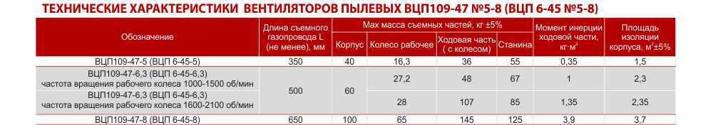 ВЦП 6 45, Вентилятор ВЦП 6 45, Вентилятор пылевой ВЦП 6 45, Вентилятор ВЦП 6 45 цена, Купить, Укрвентсистемы Украина Харьков