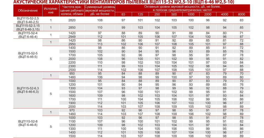 ВЦП 6 46, пылевые вентиляторы купить ВЦП 6 46, Вентиляторы пылевые радиальные ВЦП 6-46, Вентилятор пылевой ВЦП 6-46, Цена, Купить, Укрвентсистемы Украина Харьков