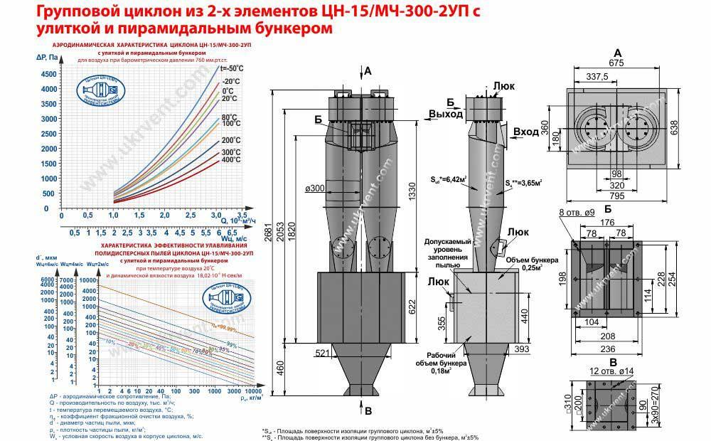 Групповой циклон из 2-х элементов ЦН-15-300х2УП (ЦН-15/МЧ-300-2УП) с улиткой и пирамидальным бункером технические характеристики
