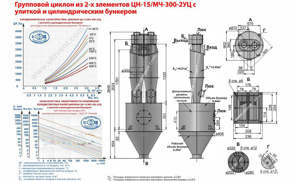 Групповой циклон из 2-х элементов ЦН-15-300х2УЦ (ЦН-15/МЧ-300-2УЦ) с улиткой и цилиндрическим бункером технические характеристики