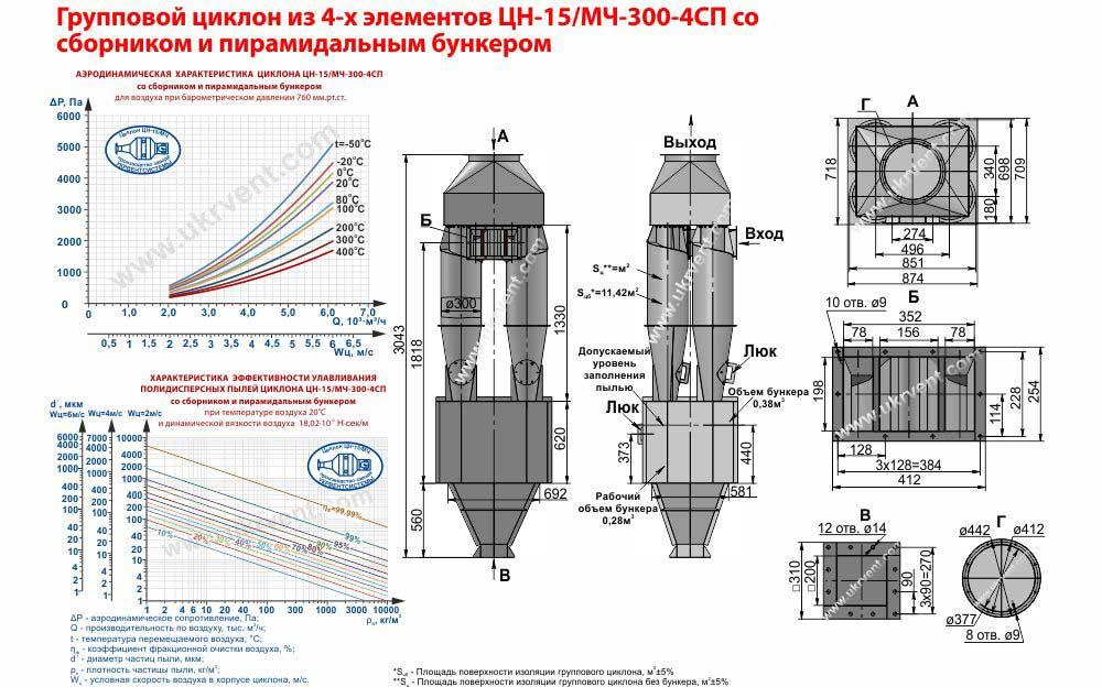 Групповой циклон из 4-х элементов ЦН-15-300х4СП (ЦН-15/МЧ-300-4СП) со сборником и пирамидальным бункером технические характеристики