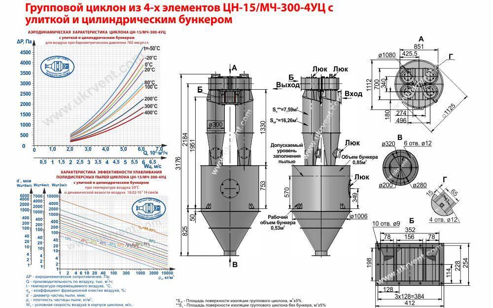Групповой циклон из 4-х элементов ЦН-15-300х4УЦ (ЦН-15/МЧ-300-4УЦ) с улиткой и цилиндрическим бункером технические характеристики