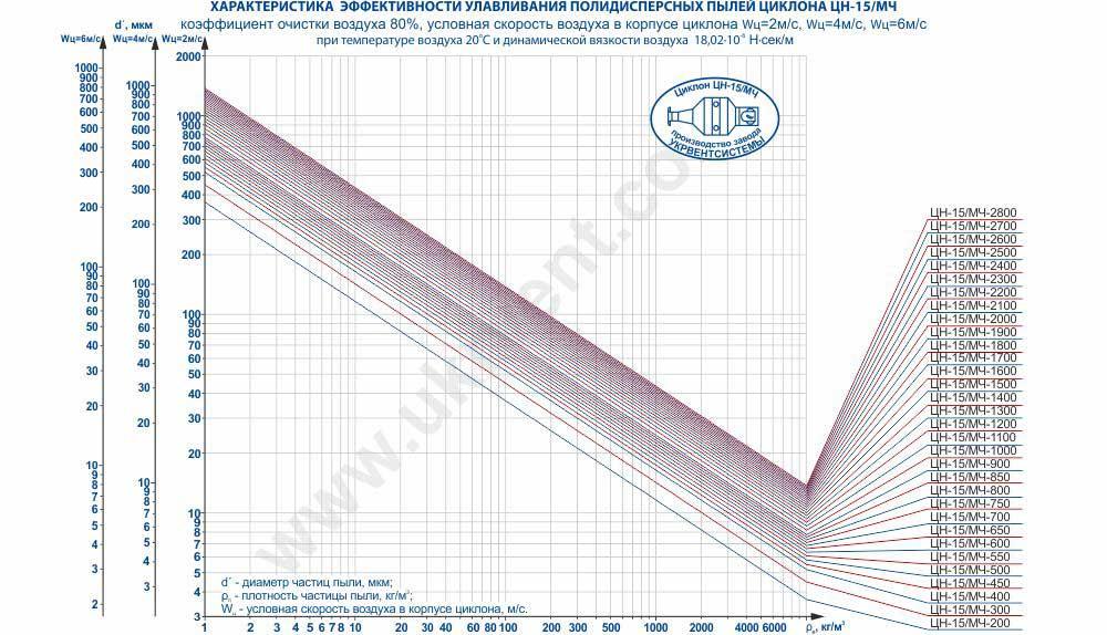 Характеристика эффективности улавливания полидисперсных пылей циклона ЦН-15 (ЦН-15/МЧ) коэффициент очистки воздуха 80%