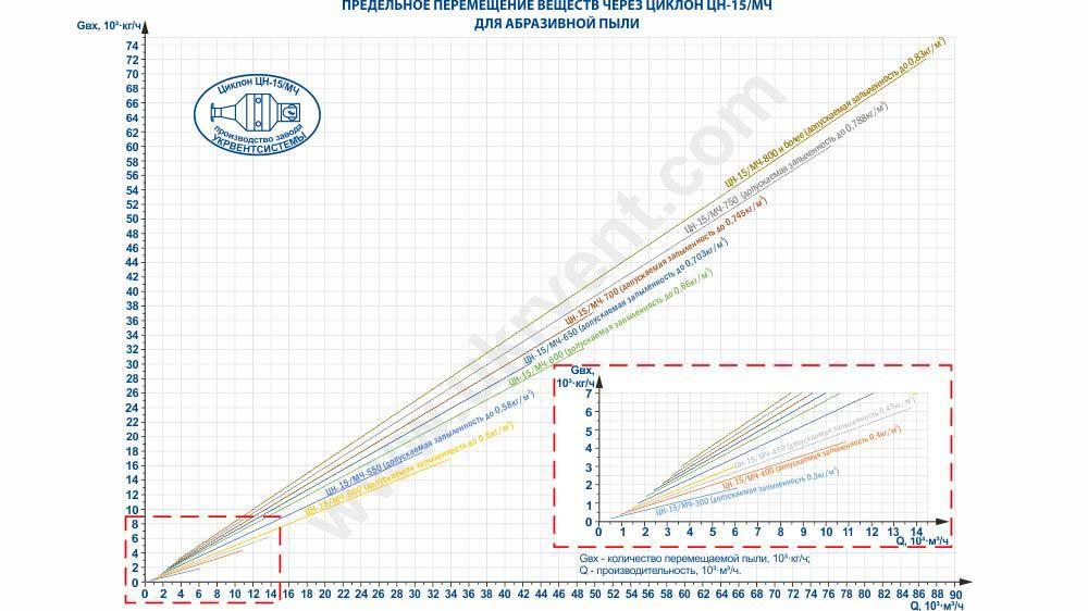 Предельное перемещение веществ через циклон ЦН-15 (ЦН-15/МЧ) для абразивной пыли
