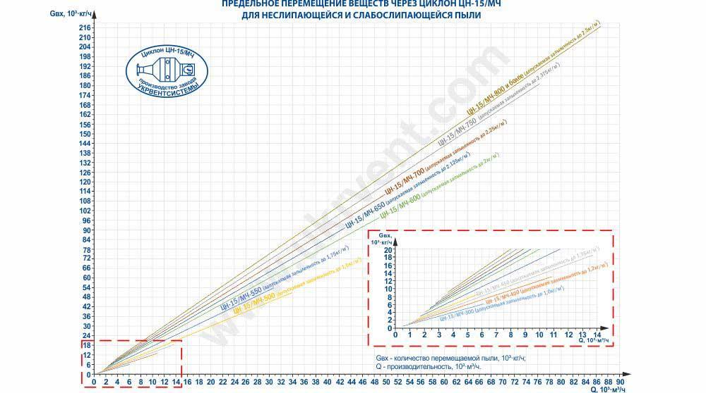 Предельное перемещение веществ через циклон ЦН-15 (ЦН-15/МЧ) для неслипающейся и слабослипающейся пыли