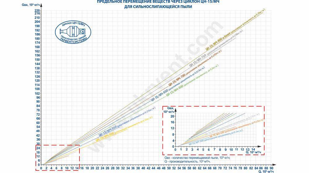 Предельное перемещение веществ через циклон ЦН-15 (ЦН-15/МЧ) для сильнослипающейся пыли