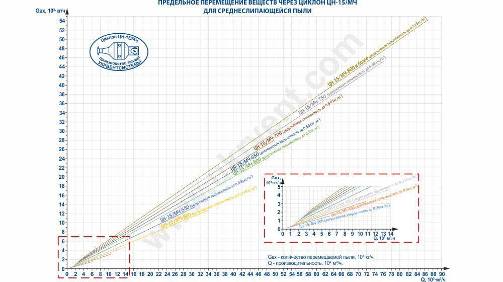 Предельное перемещение веществ через циклон ЦН-15 (ЦН-15/МЧ) для среднеслипающейся пыли