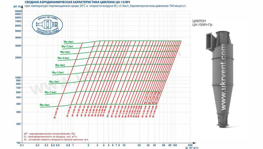 Сводная аэродинамическая характеристика циклона ЦН-15 (ЦН-15/МЧ)