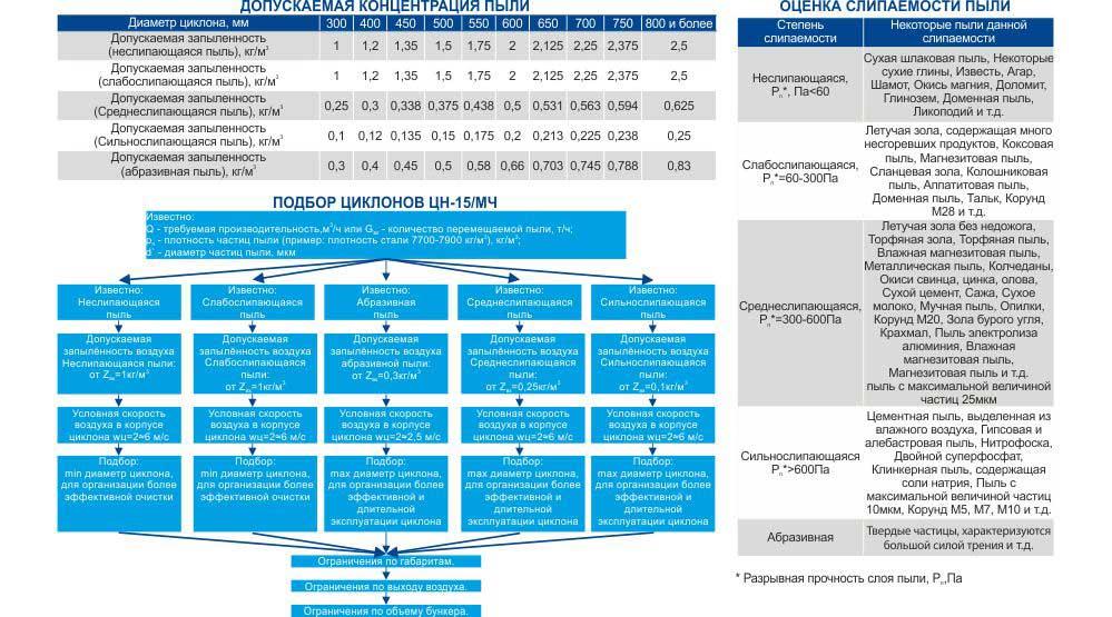 Технические характеристики циклона ЦН-15 (ЦН-15/МЧ)