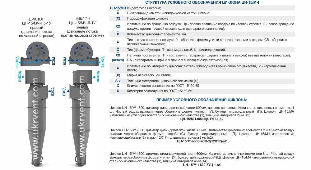 ЦН-15 (ЦН-15/МЧ) Структура условного обозначения
