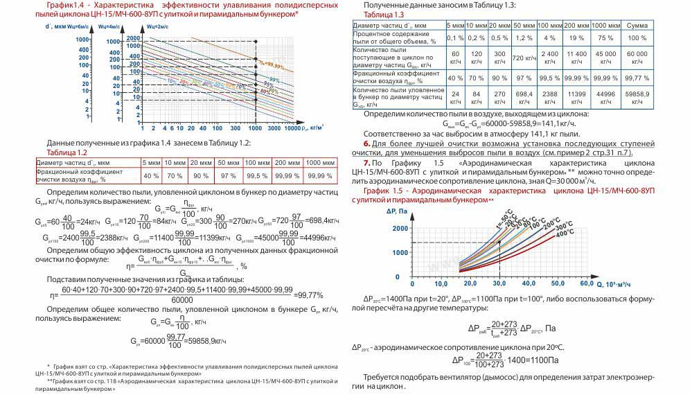 ЦН-15 (ЦН-15/МЧ) пример выбора циклона