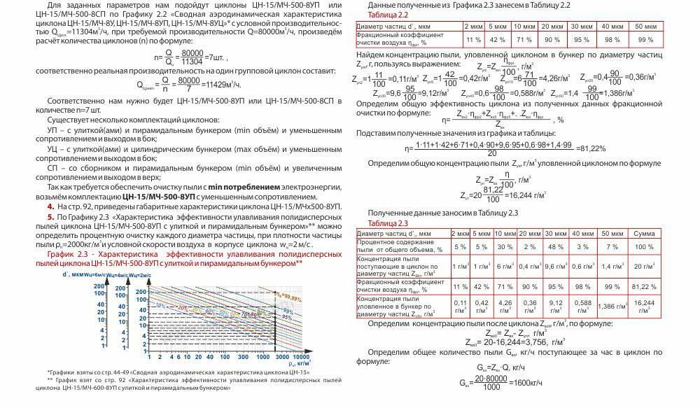 ЦН-15 (ЦН-15/МЧ) пример расчета